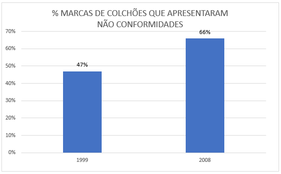 gráfico-certificacao-colchao