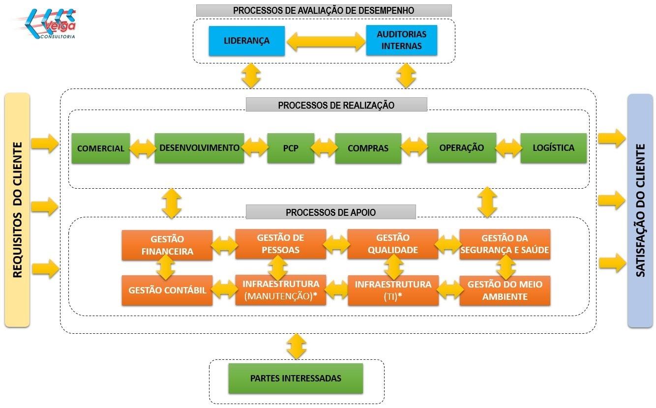 modelo-macro-processo-iso-9001-min