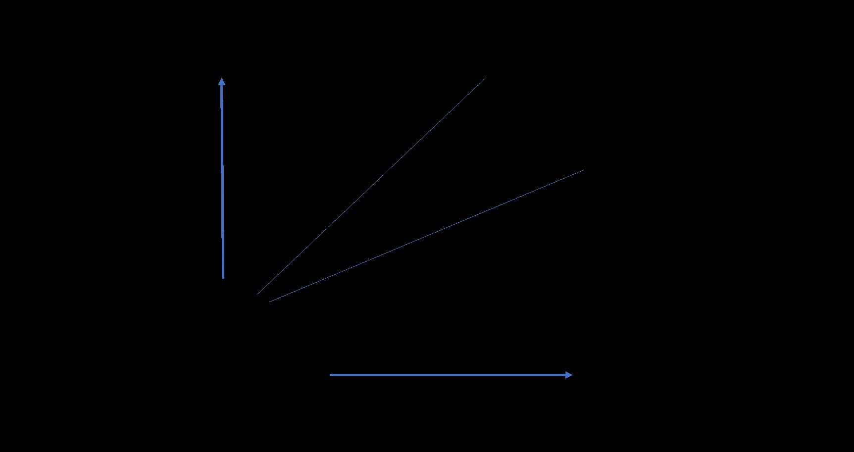gestao-dos-negocios-grafico