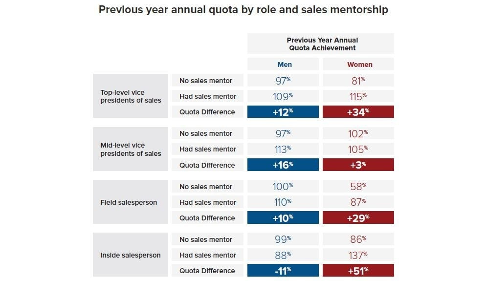 5-etapas-mentoria-da-equipe-de-vendas-grafico-min